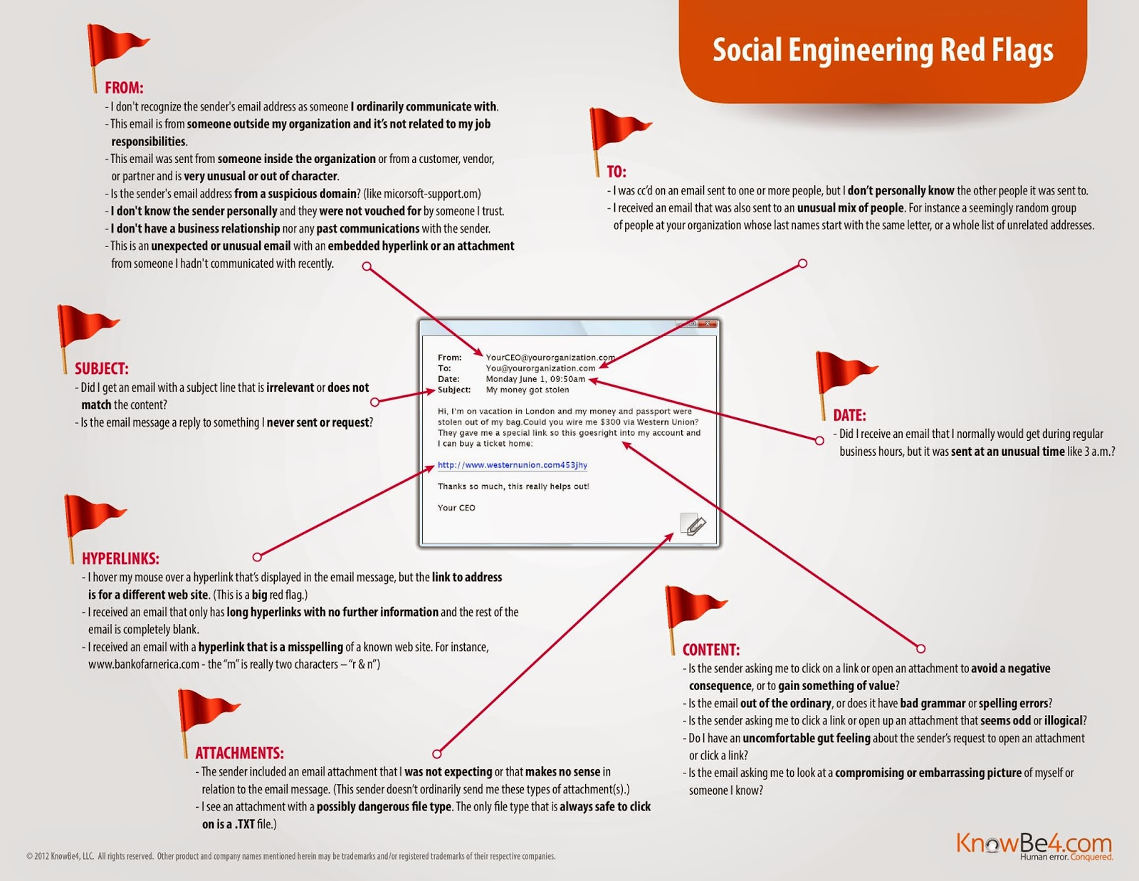 https://www.baroan.com/images/stories/documents/SocialEngineeringRedFlags.pdf