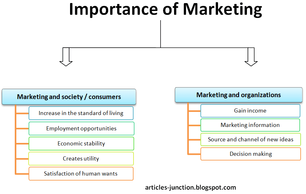 the importance of marketing Importance of marketing can be studied as follows: (1) marketing helps in  transfer, exchange and movement of goods: marketing is very helpful in transfer, .