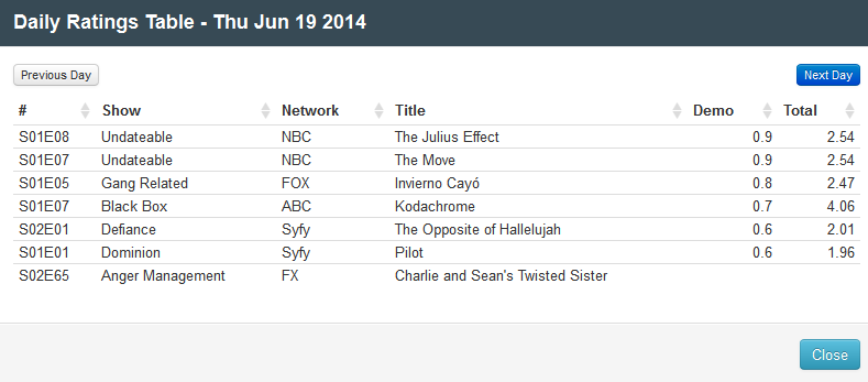 Final Adjusted TV Ratings for Thursday 19th June 2014