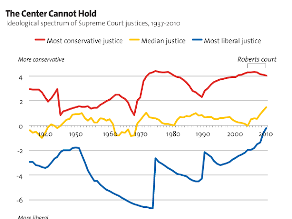 Charts- The Supreme Court's Rightward Shift