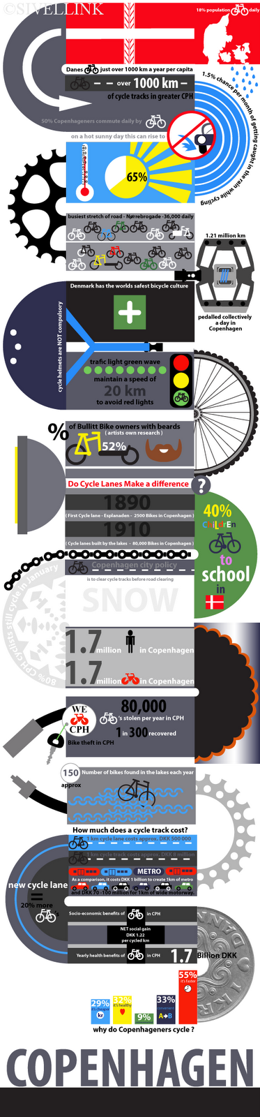 Emma Sivell's Copenhagen Cycling Infographic