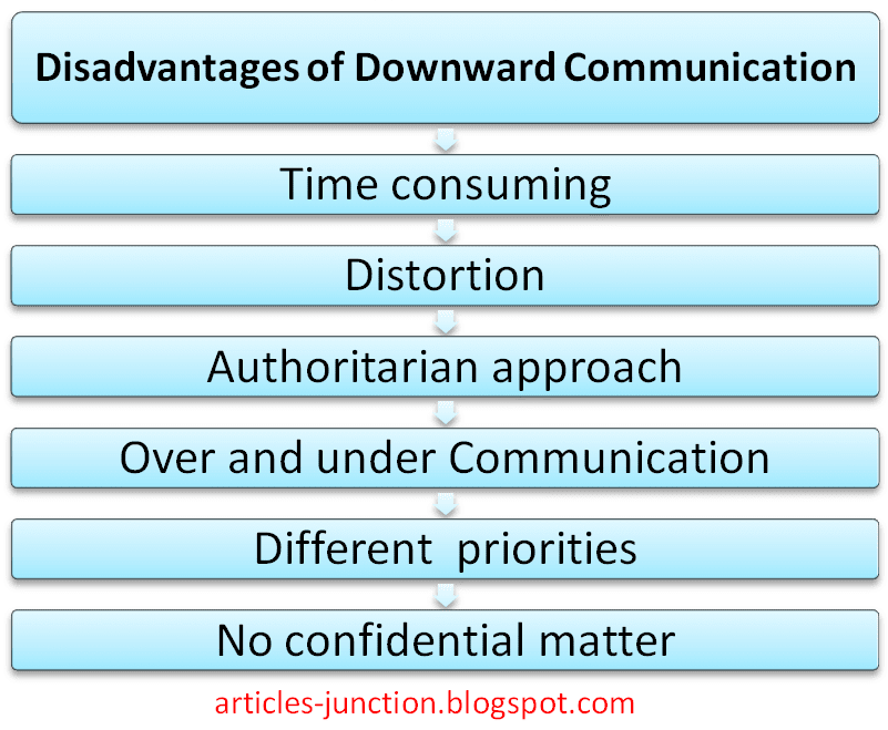 Disadvantages of downward communication