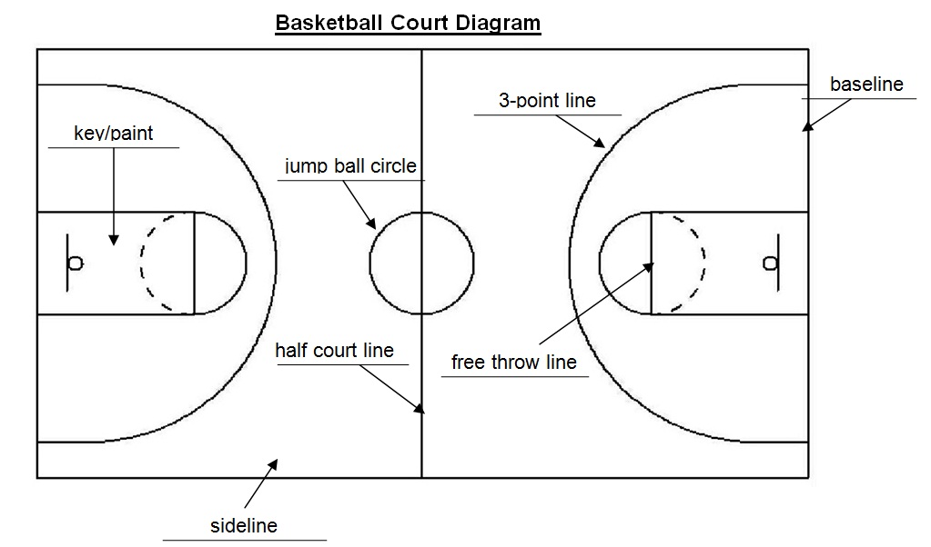 a basketball court labeled - DriverLayer Search Engine