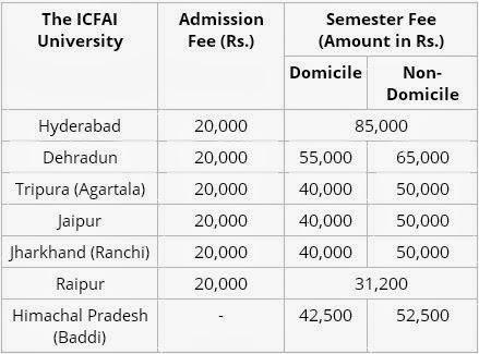 Semester Fee details of ICFAI 2014