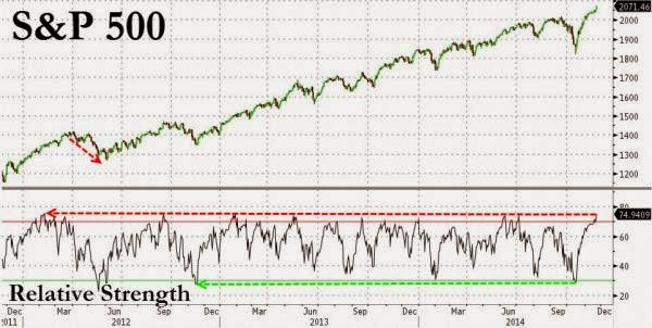 "S&P 500 ""Most Overbought"" Since Feb 2012"
