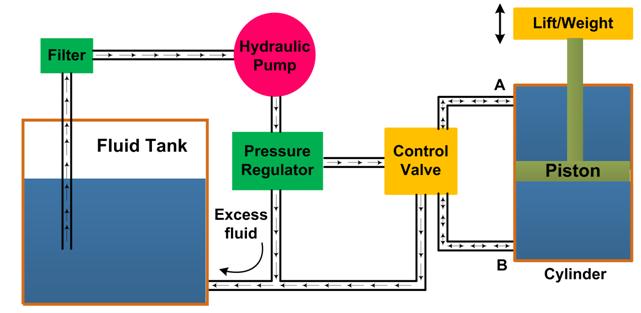 Hydraulic Circuit (System)