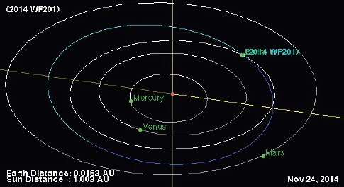http://sciencythoughts.blogspot.co.uk/2014/12/asteroid-2014-wz120-passes-earth.html