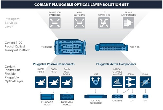 coriant pluggable optical layer solution