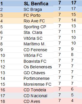 Classificação Liga Nós 7ºJornada Época 2018-2019