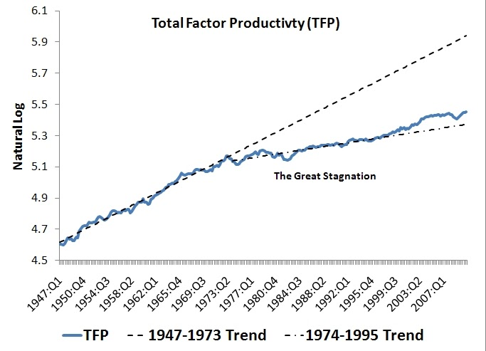 the decline of job vacany in the united states due to technological advancement Globalization and the role of the state:  ∗ guido bertucci is director of the united nations division for public  due to technological advances in the past 70 .