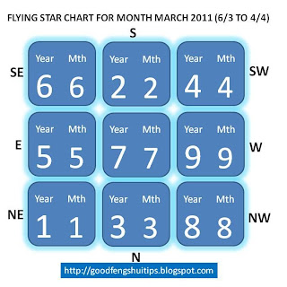 March 2011 flying star chart