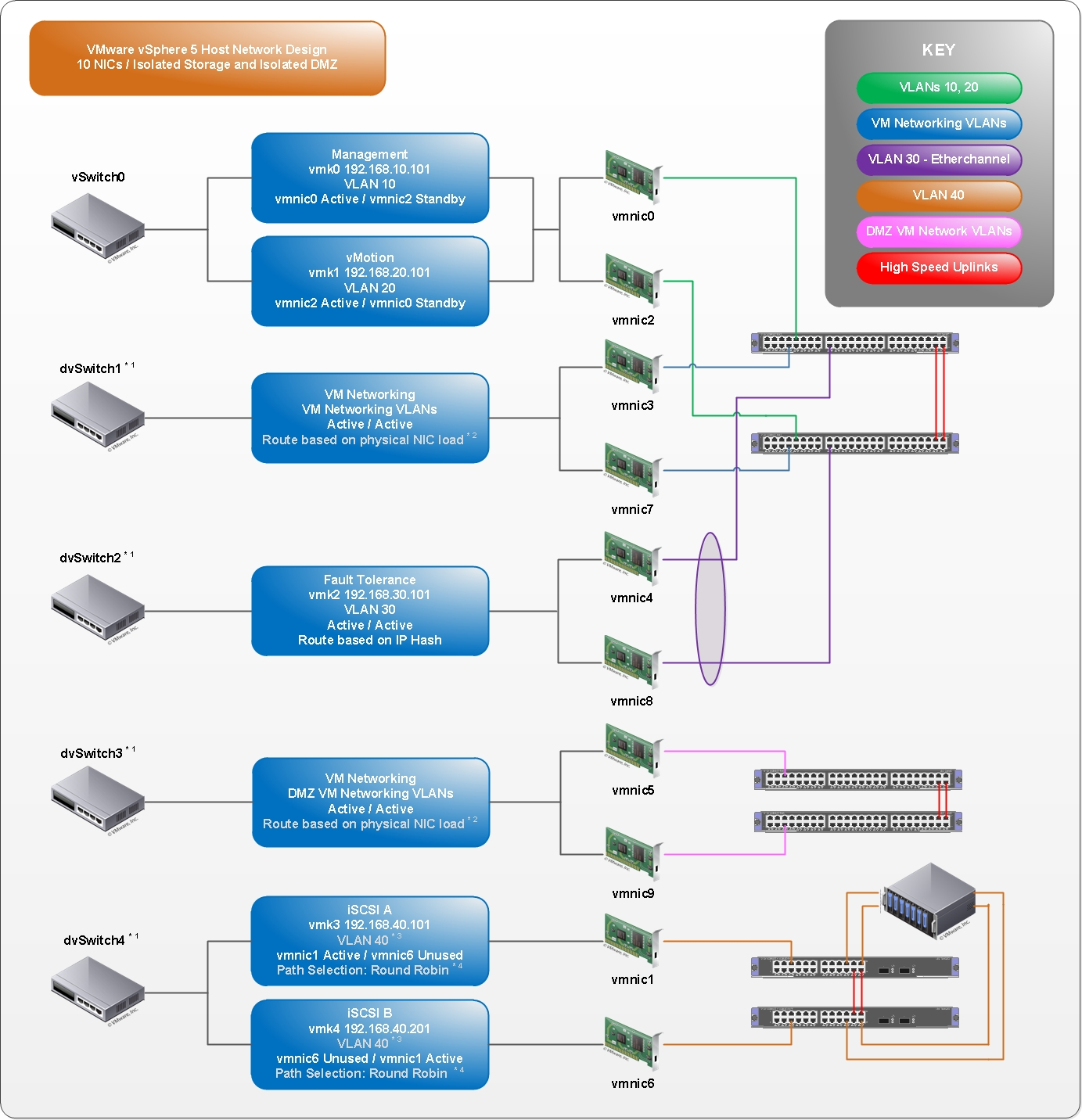 virtualization resistance is futile vsphere 5 host network vsphere 5 10 nics isolatedstorage and isolateddmz design v1 0 jpg