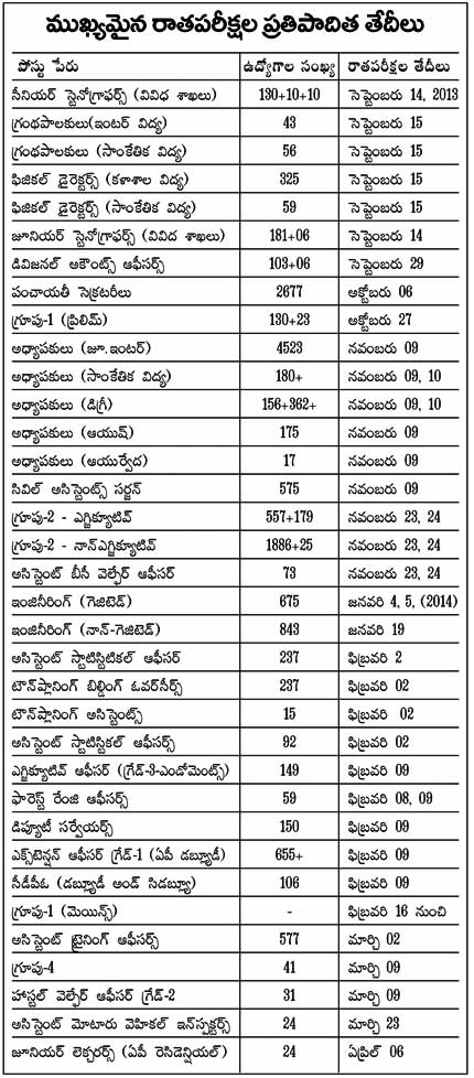 APPSC Calender 2013 - as prepared by APPSC but put in hold due to State Split