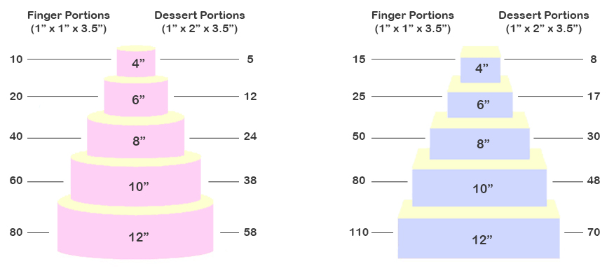 Wedding Cake Serving Guide Uk