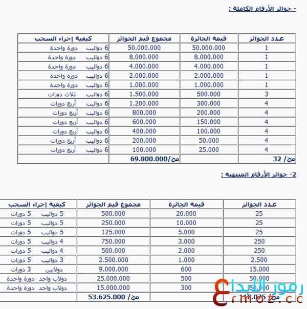 معرض دمشق الدولي سحب نتائج اليانصيب السورية 26-1-2016
