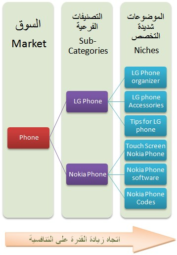 Difference between huge markets and niche markets for adsense sites