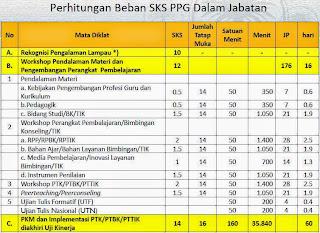 Perhitungan Beban SKS PPG Dalam Jabatan
