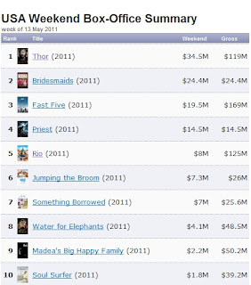 May 13 Weekend Box Office Thor Bridesmaids