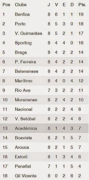 Classificação Primeira Liga Época 2014-2015 8ºJornada