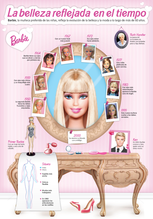 should barbie be banned Exhibits at the banned toy museum display toys that someone says you can't have top 10 banned toys numbers 10 spanish barbie in 1999.
