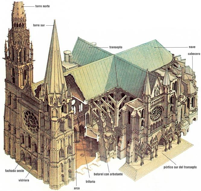 La Arquitectura... CATEDRAL+GOTICA