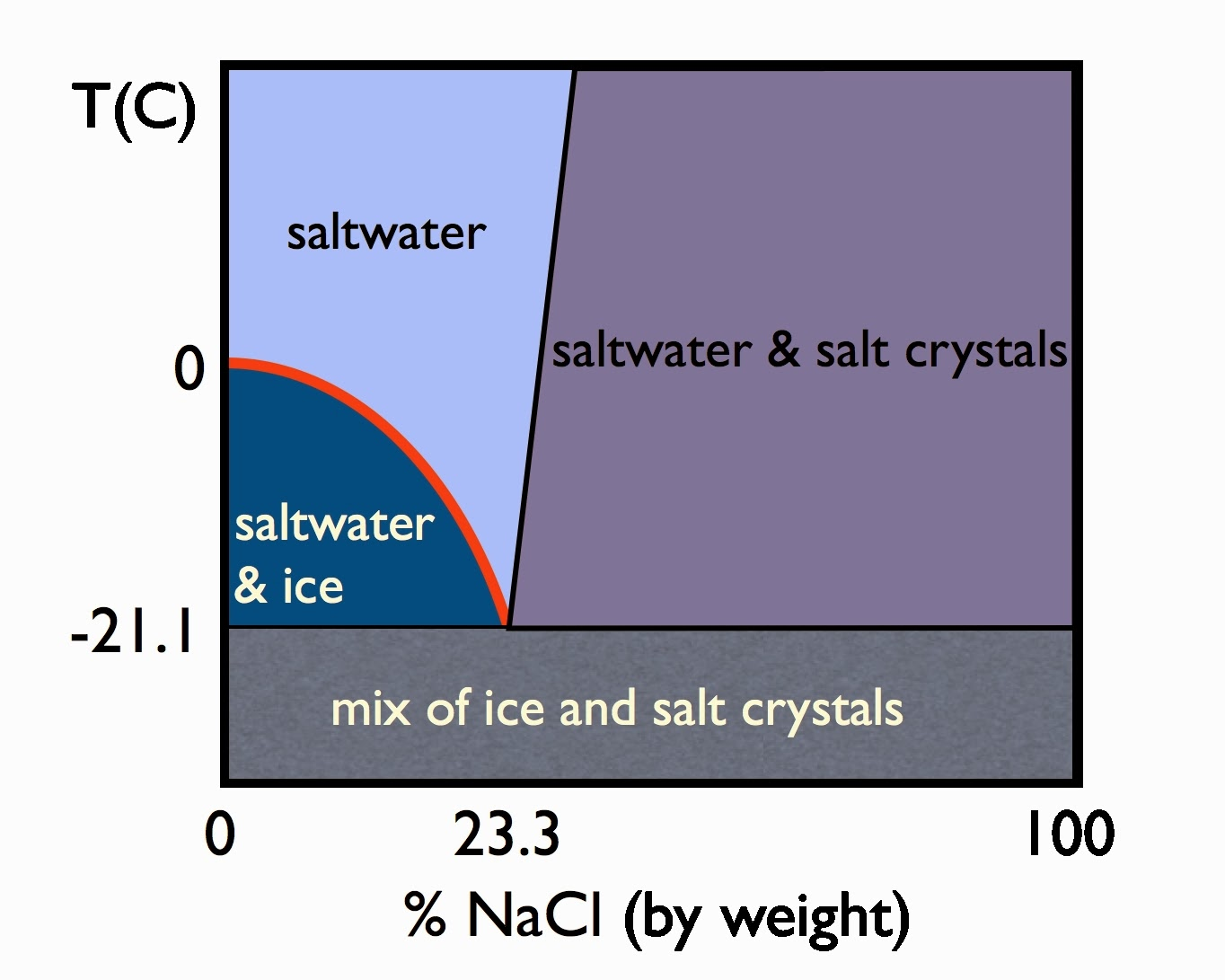 Cellomom on cars the nitty gritty on road salt this phase diagrams tells you a few things first of all it takes quite a bit of salt to depress the freezing point 10 salt will only win you a few pooptronica