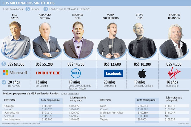 Emprendedores Millonarios