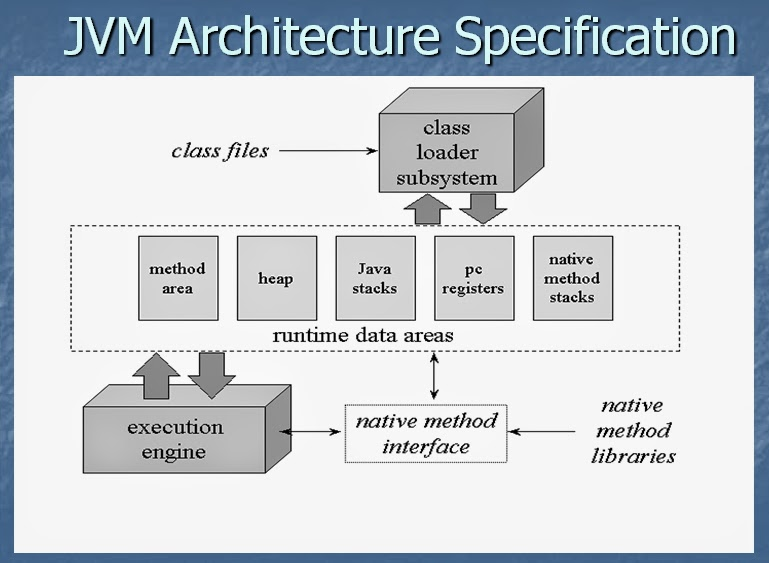 What is Java virtual machine (JVM) - Definition from