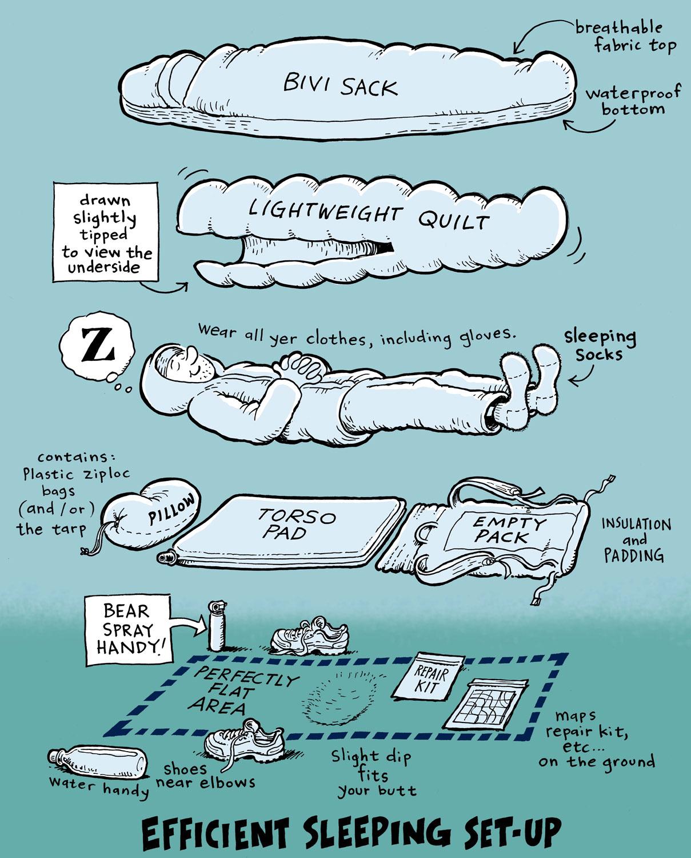ultralight backpackin' tips: The ideal sleeping spot