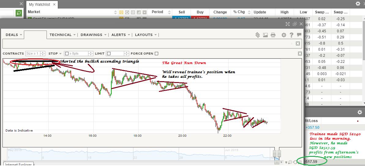 Trainee forex trader singapore