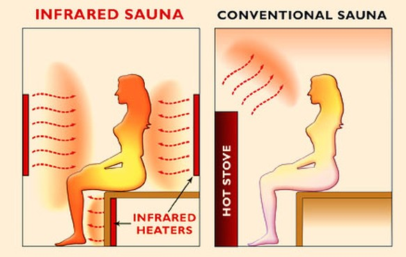 sauna-infrared-comparison-illustration