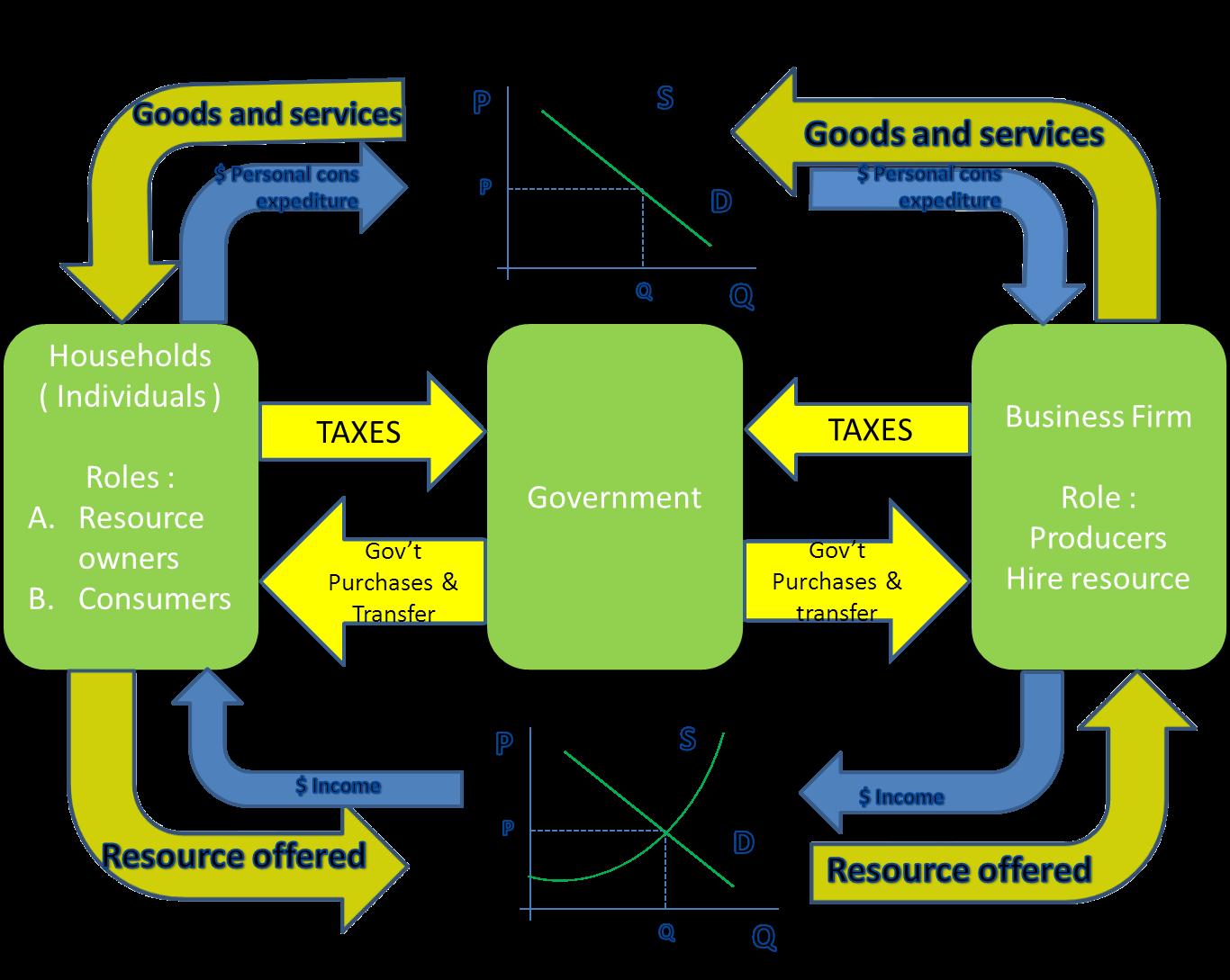 Aplikasi komputer pe 13b circular flow circular flow diagram adalah diagram yang menunjukkan interaksi atau hubungan timbal balik antara pelaku ekonomida arus lingkar kegiatan ekonomi ccuart Gallery