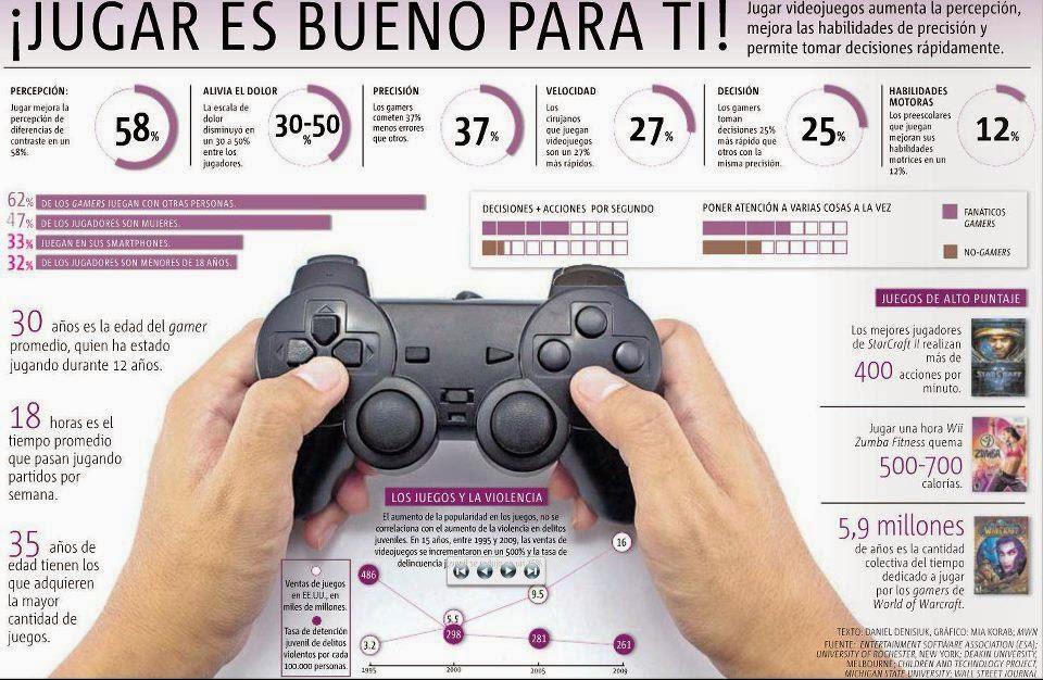 jugar a videojuegos es bueno para ti