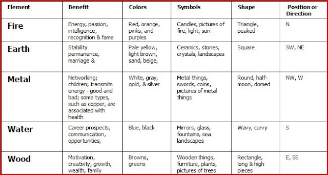 feng shui color chart submited images