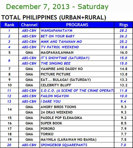 National TV Ratings (Dec 7)