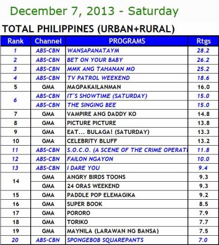 National TV Ratings (Dec 7)