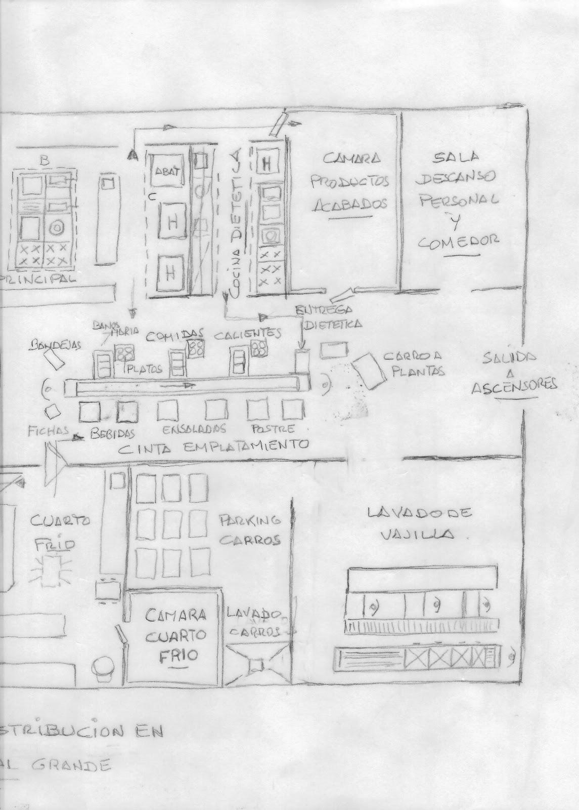 Diseño de Cocinas Industriales: COCINA EN UN HOSPITAL