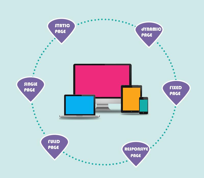Image result for types of web design