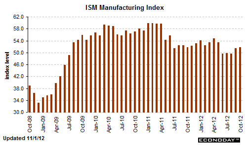 US data: manufacturing activity remains weak; improvements seen in consumer confidence and resi construction-  Sober Look