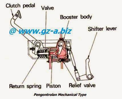 Control System Pada Clutch (Kopling) (2)