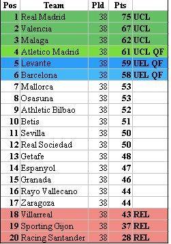 Vis o de mercado como seria a classifica o da la liga 2011 12 sem os golos de ronaldo e messi - Villarreal fc league table ...