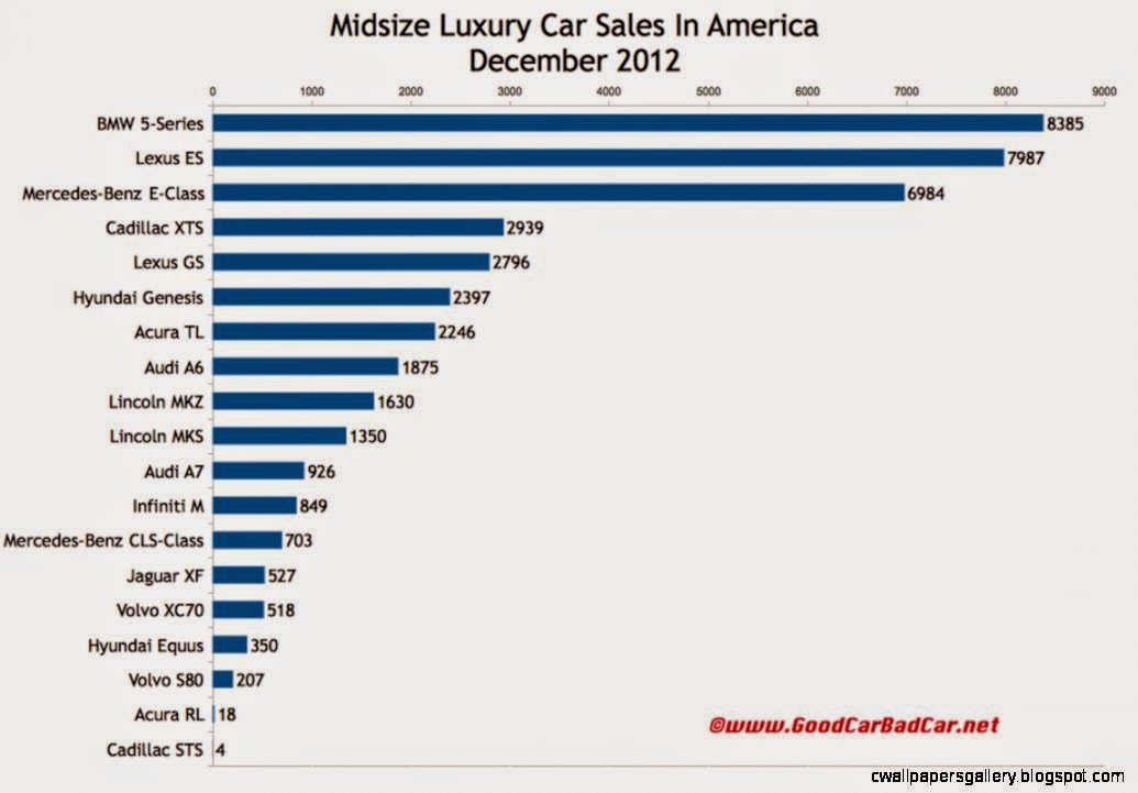 December 2012 And 2012 Year End SmallEntry And Midsize Luxury Car