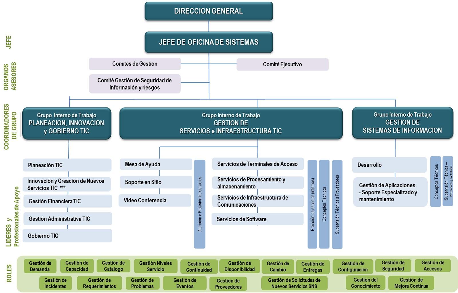 Oficina de sistemas oficina de sistemas for Direccion de la oficina
