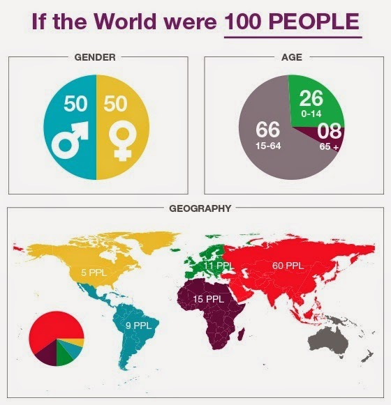 12 data visualisations that illustrate poverty's biggest challenges - Demographics of a 100-person world