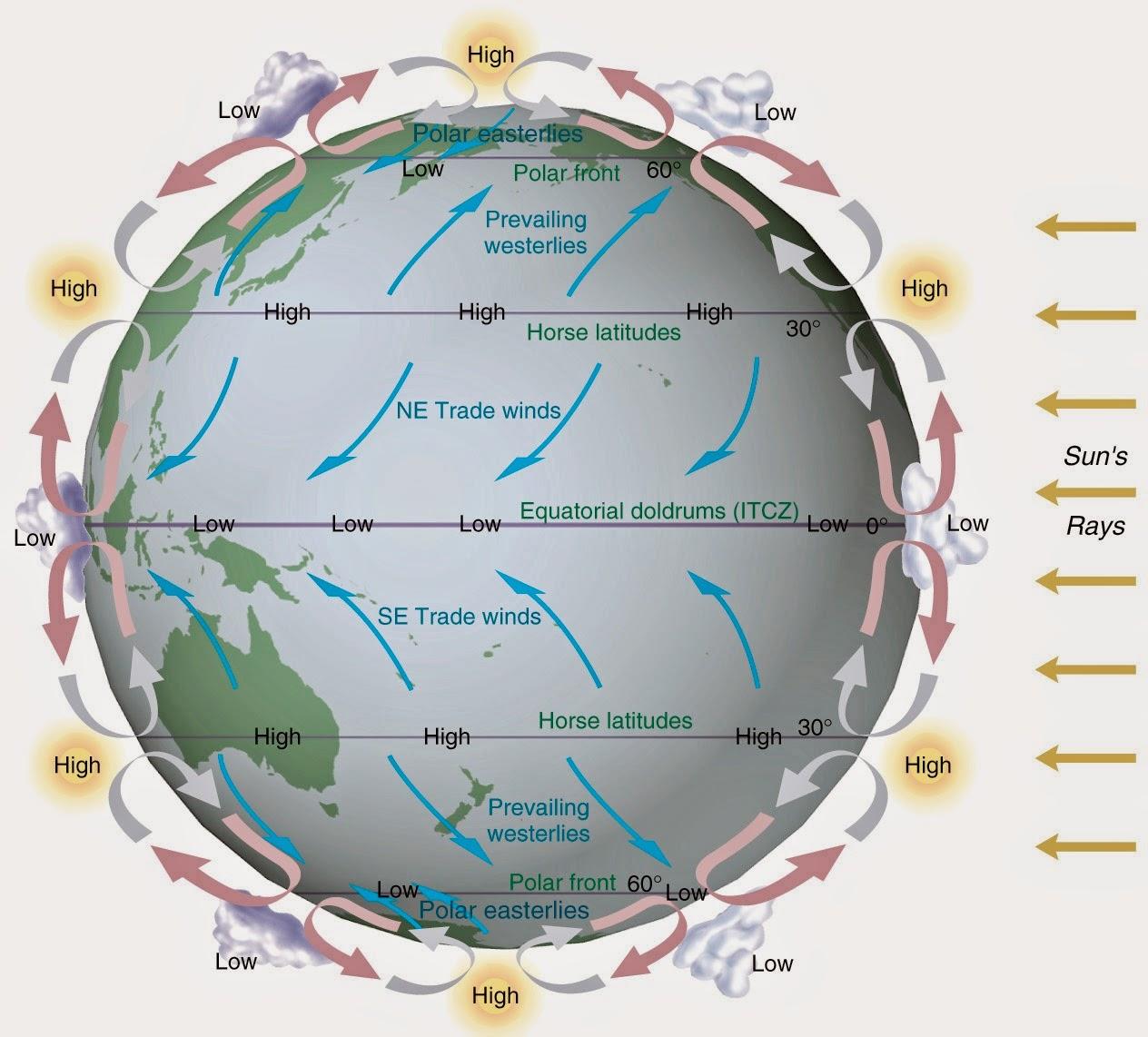 Beyond earthly skies influence of planetary rotation on habitability influence of planetary rotation on habitability pooptronica