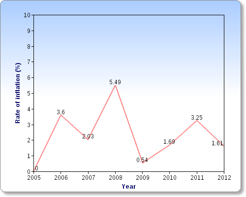 malaysia inflation rate 2005 2010 The inflation rate in malaysia was last reported at 31 percent in july of 2011 from 2005 until 2010, the average inflation rate in malaysia was 277 percent reaching an historical high of 850 percent in july of 2008 and a record low of -240 percent in july of 2009.