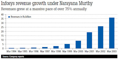 Infosys revenue growth under Narayana Murthy