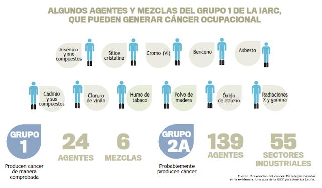 agentes, cancer, produccion, asociacion