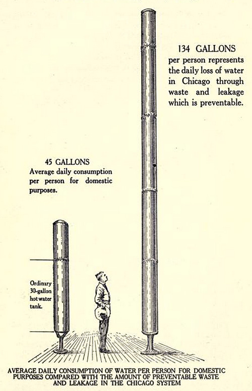 134 gallons per person represents the daily loss of water in Chicago [1917] through waste and leakage which is preventable.
