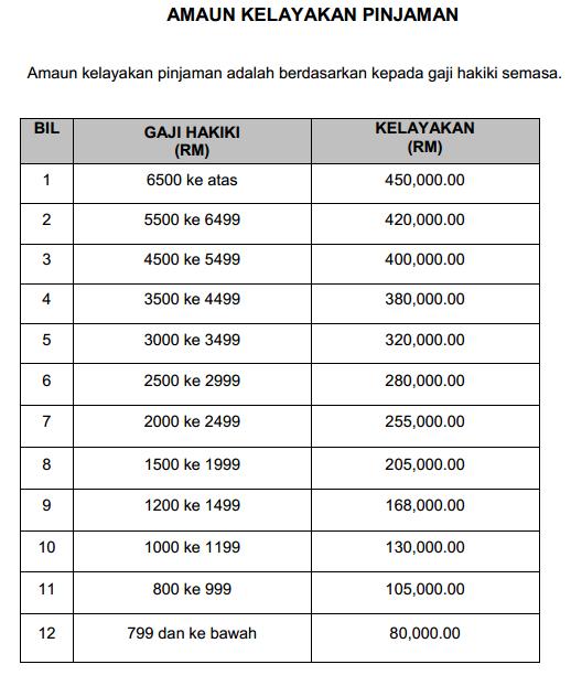 Jadual Kelayakan Pinjaman Perumahan Kerajaan Yang Baru Mulai Januari 2015
